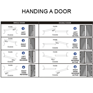 HOW TO DETERMINE DOOR HANDING