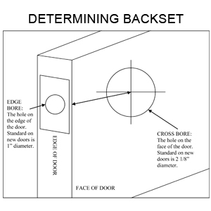 HOW TO DETERMINE BACKSET